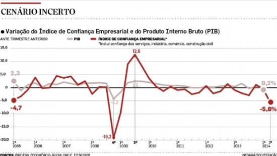 Infográfico/Estadão