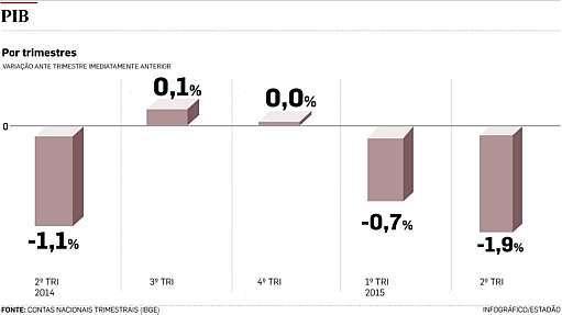 Após recuo do PIB, Dilma afirma que dificuldades do País são momentâneas - Infografia