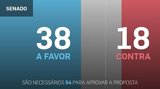 Acompanhe voto a voto o placar do impeachment - Estadão