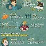 Quem são os futuros empreendedores do Brasil
