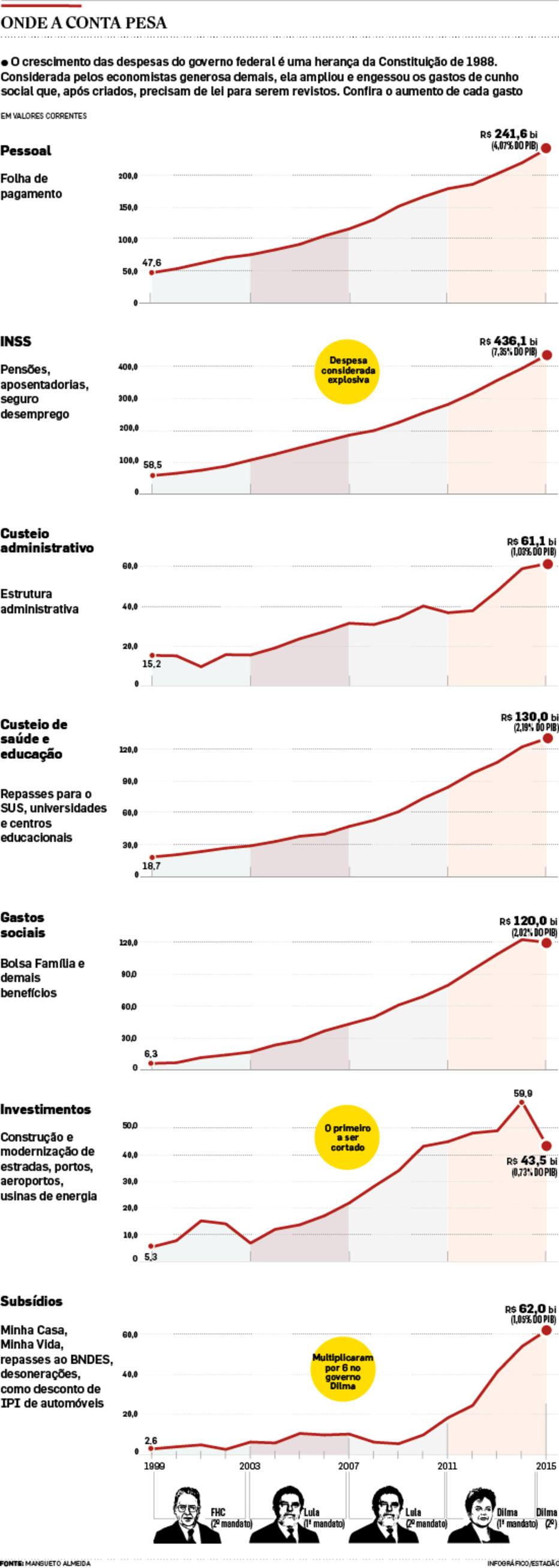 Após três décadas, risco de calote volta a assombrar economia brasileira