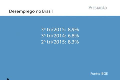 Top News: Desemprego sobe para 8,9% no 3º trimestre de 2015