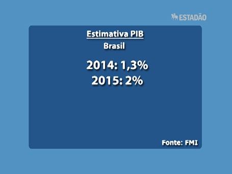 Top News Economia: FMI corta projeção do PIB do Brasil para 1,3% em 2014