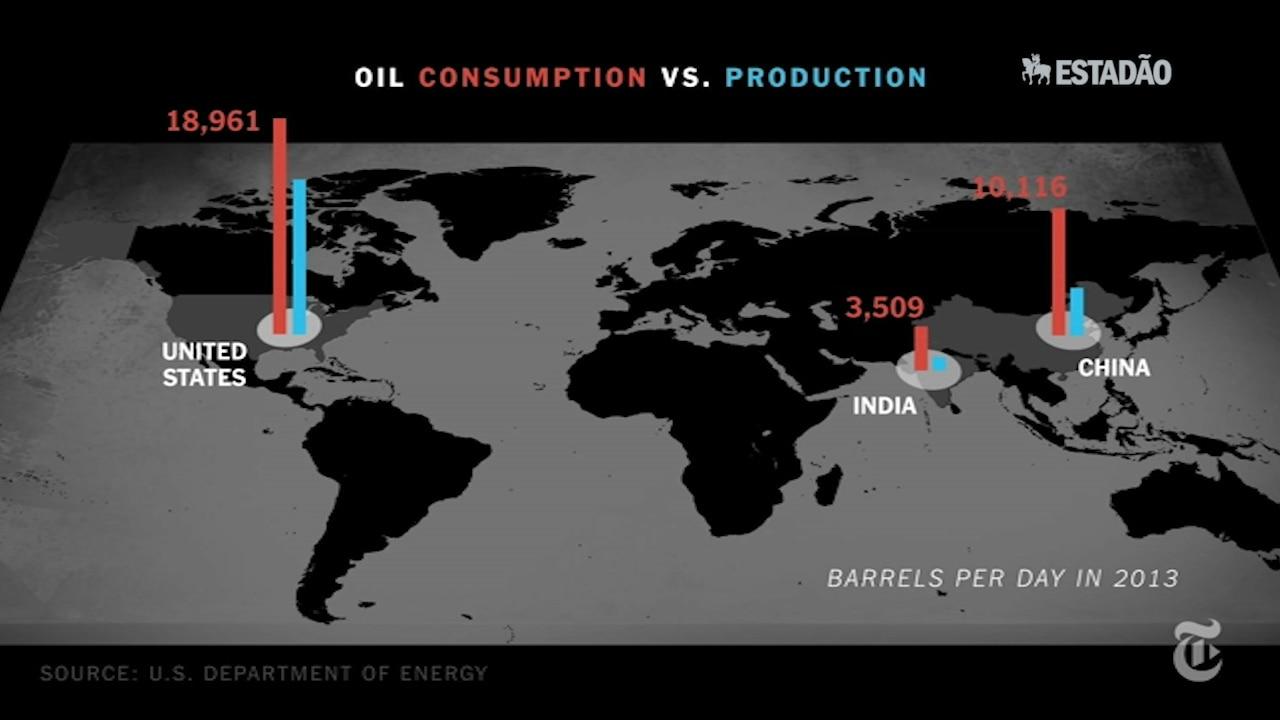 O 'espectro da dor' do preço do petróleo