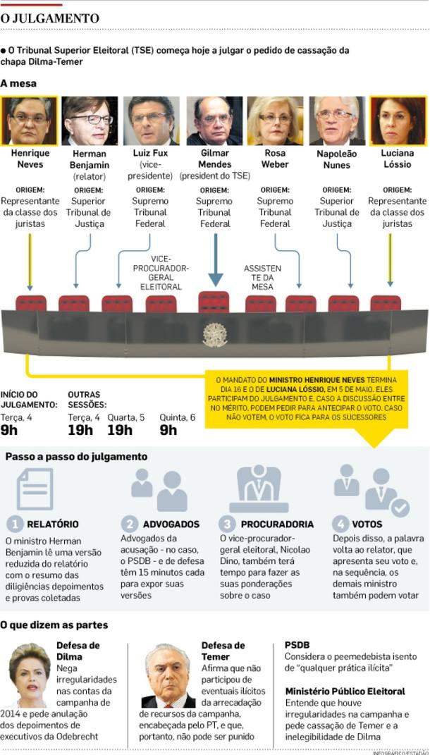 O TSE começa a julgar o pedido de cassação da chapa Dilma-Temer