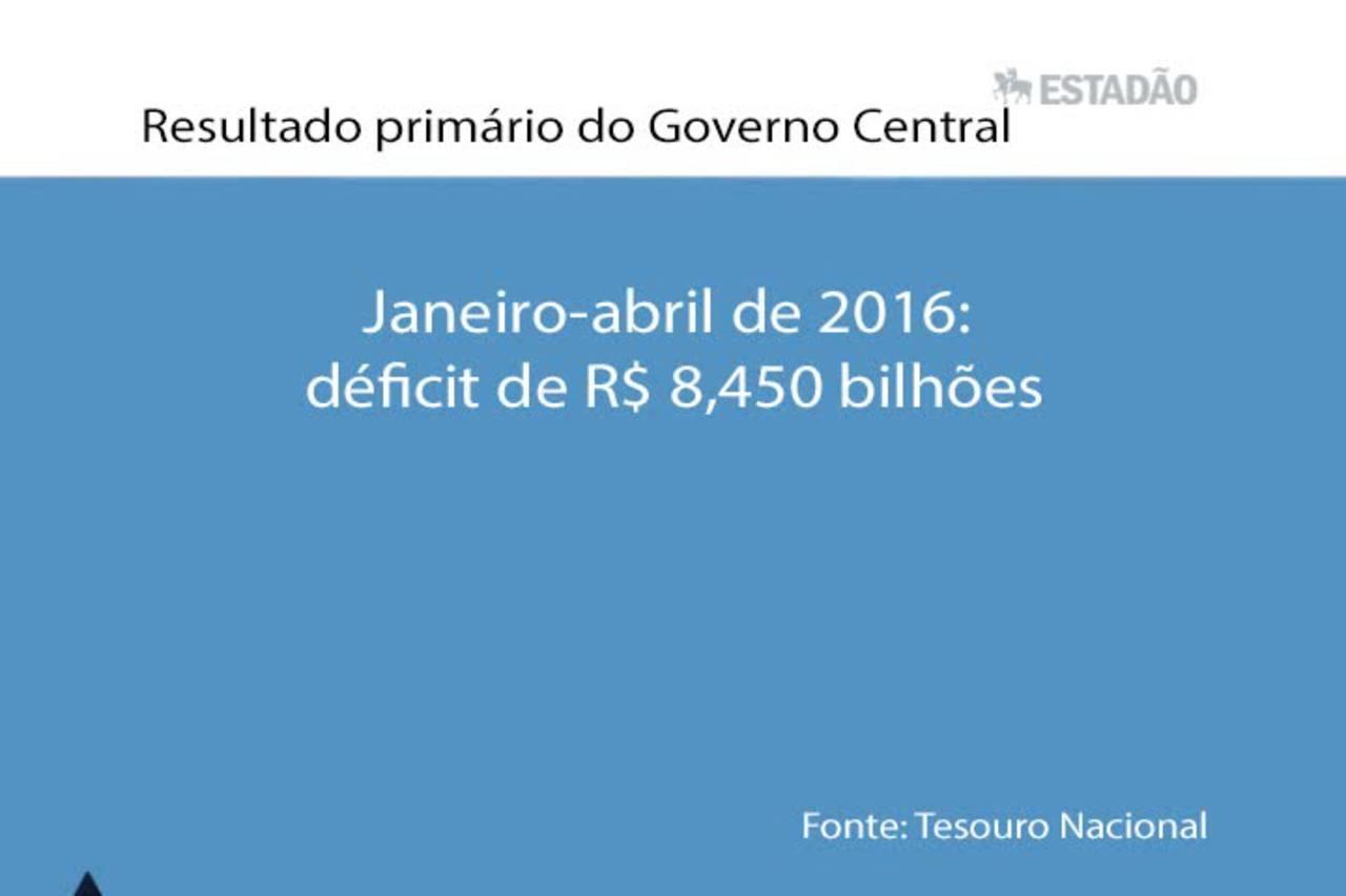 Top News: Governo Central tem superávit primário de R$ 9,751 bi em abril