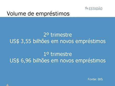 Top News: Bancos internacionais reduzem empréstimos ao Brasil no 2º tri
