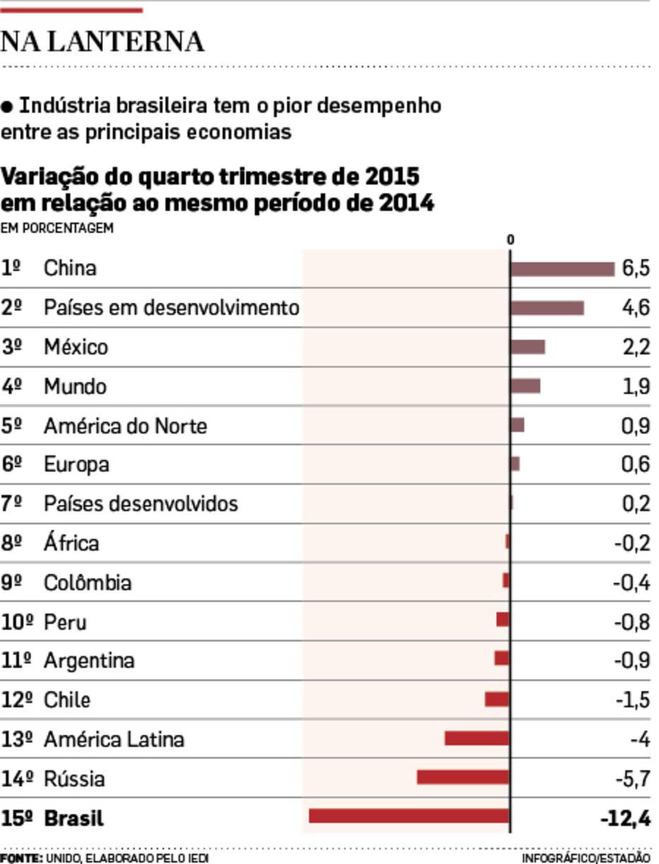 Indústria brasileira tem pior desempenho global, mostra estudo do Iedi