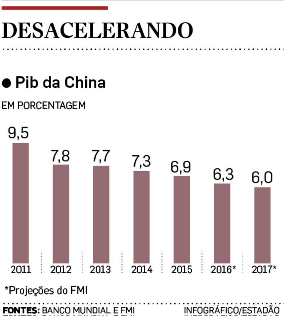 O efeito China