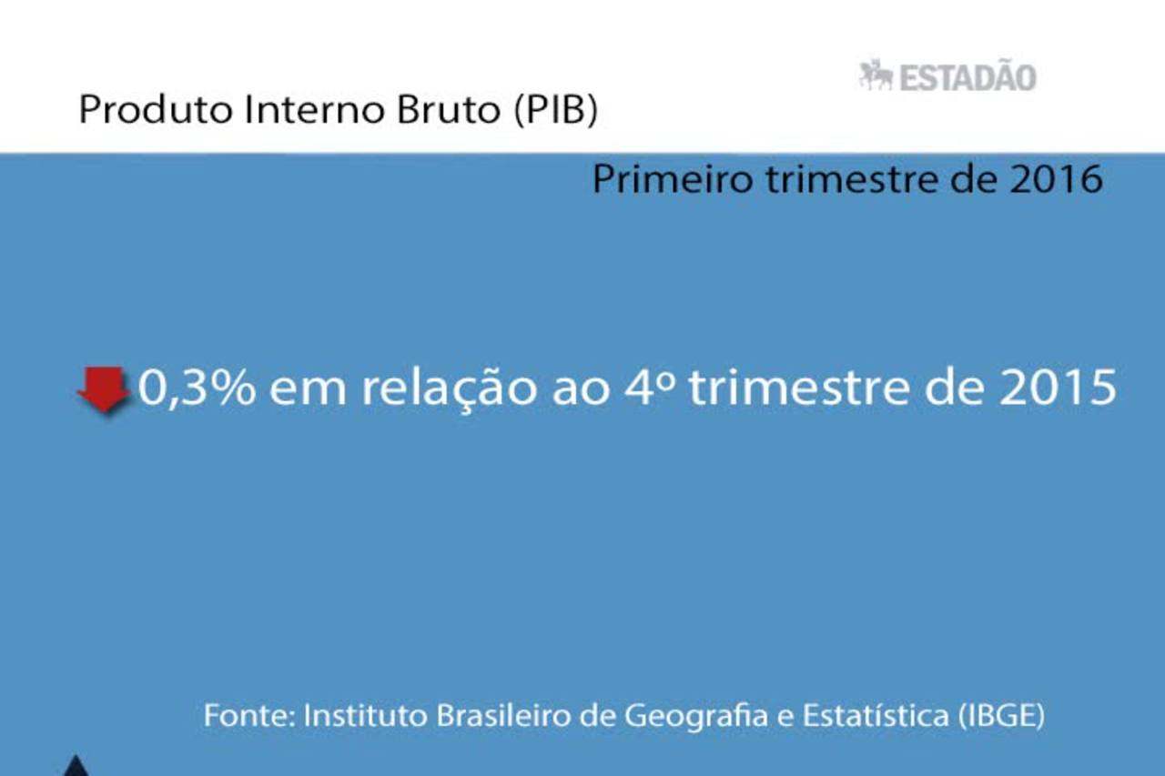 Top News: PIB do 1º trimestre de 2016 cai 0,3% ante 4º trimestre de 2015