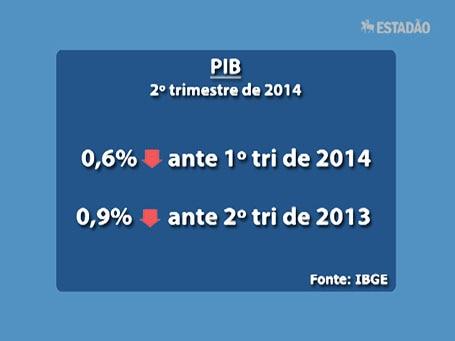 Top News: PIB do 2º tri cai 0,6% e Brasil entra em recessão técnica