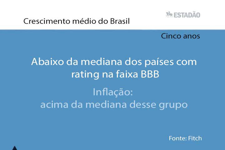 Top News: Dinâmicas de dívida no Brasil são desafiadoras, avalia Fitch