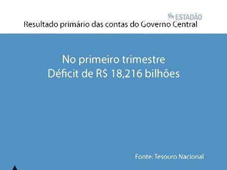 Top News: Governo Central tem déficit primário de R$ 7,9 bi em março