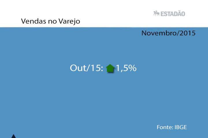 Top News: Vendas no varejo sobem 1,5% em novembro ante outubro