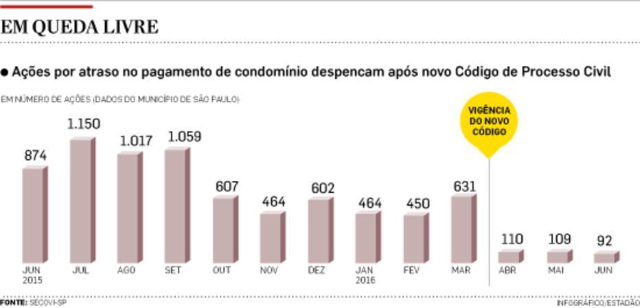 Nova legislação preocupa e ações por atraso de condomínio despencam em SP