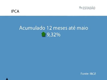 Top News: IPCA em 12 meses acumulados interrompe sequência de queda