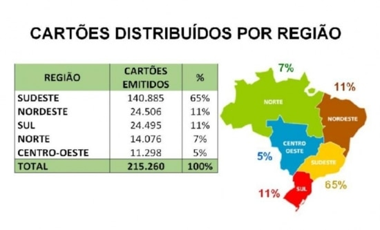 Distribuição por região