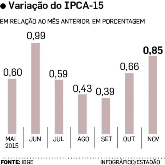 Evolução do IPCA-15