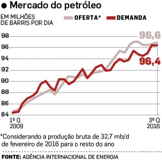 Oferta e demanda de Petróleo