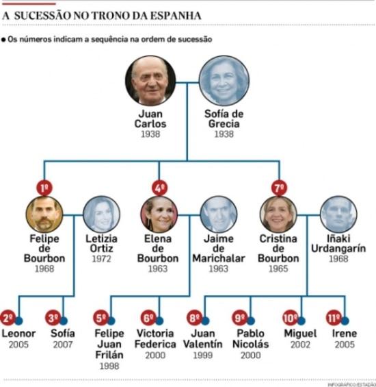 Organograma da monarquia espanhola