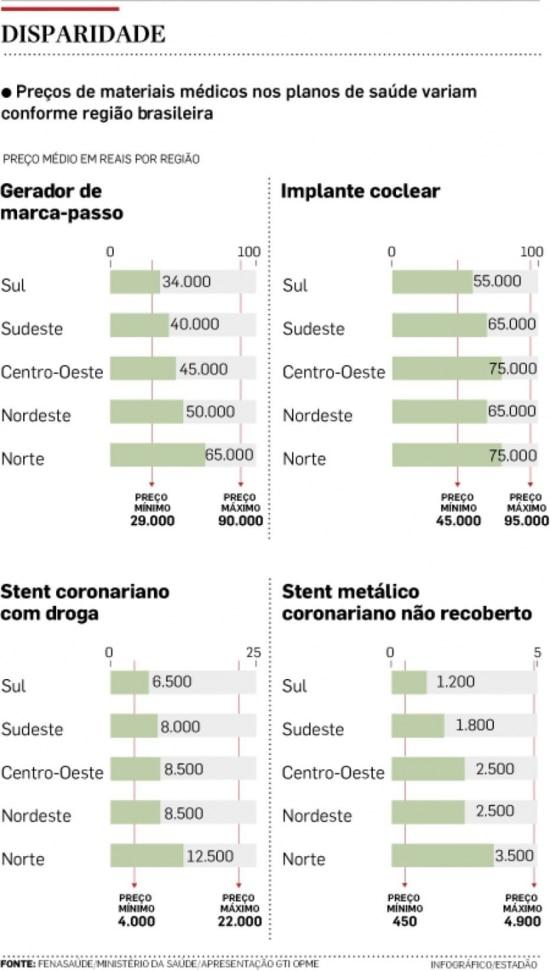 Disparidade de preços nas regiões do País