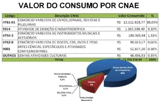 Valor do consumo por CNAE