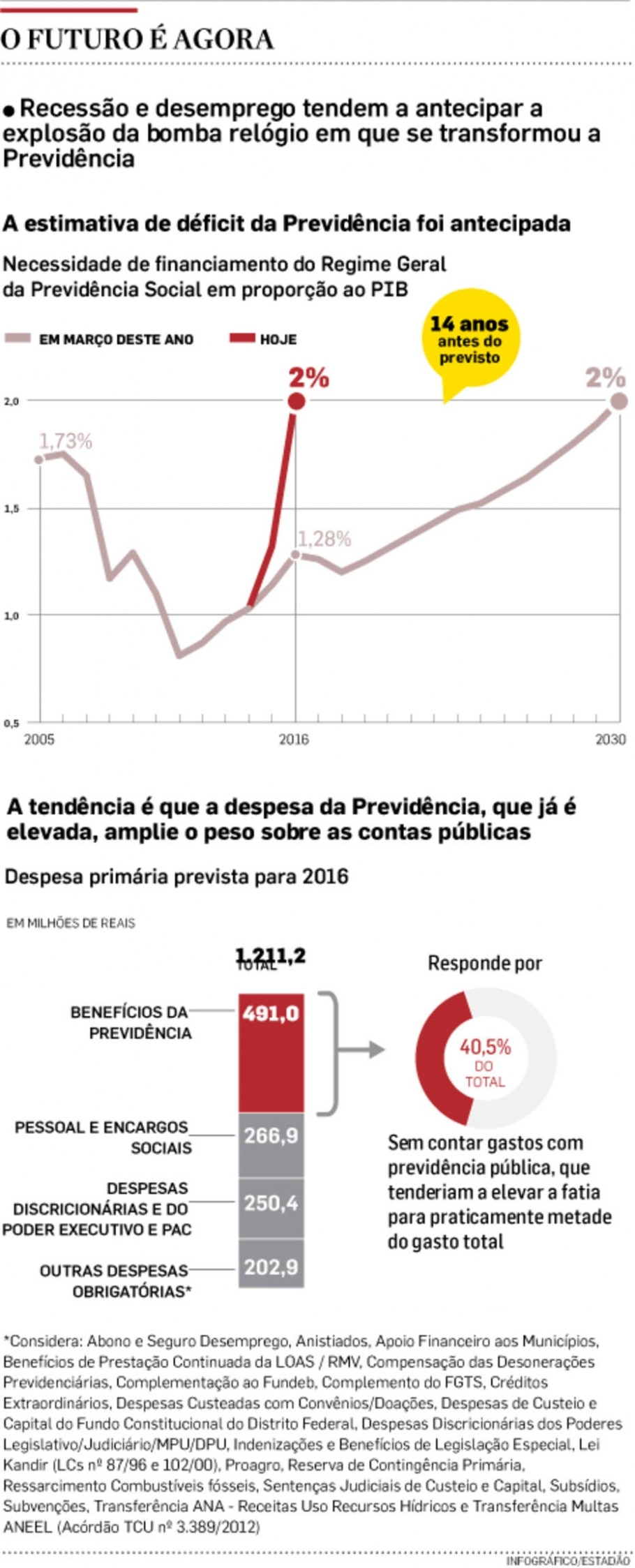 Recessão antecipa a crise na Previdência -