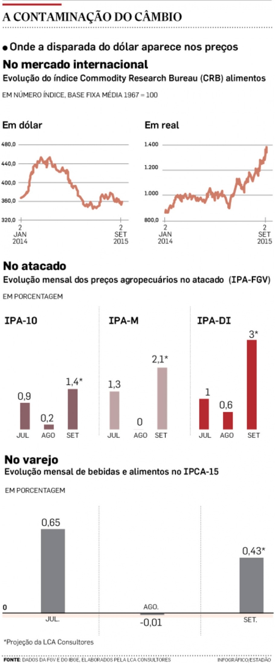 Disparada do dólar afeta IPCA de 2016 -