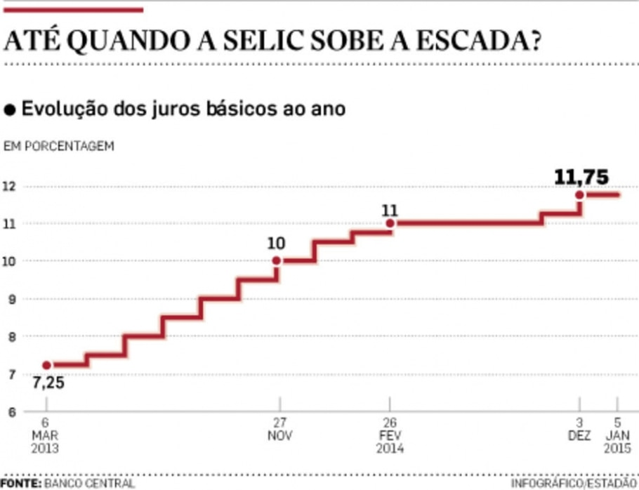 Até quando a Selic sobe a escada - Infográfico/Estadão