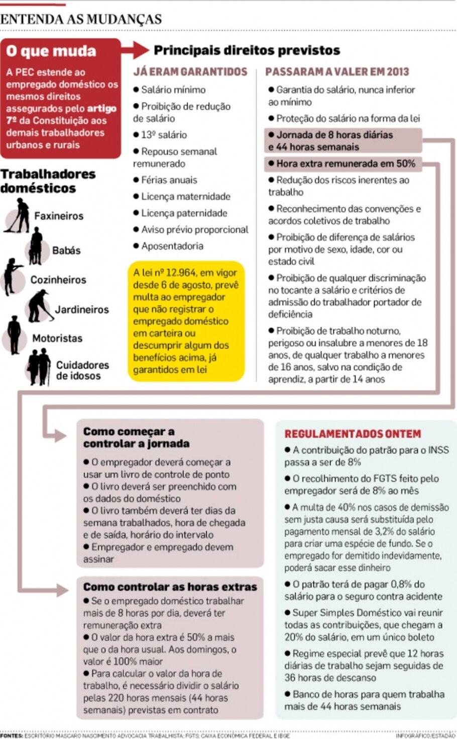 Senado conclui regulamentação da PEC das Domésticas - Infográficos/Estadão