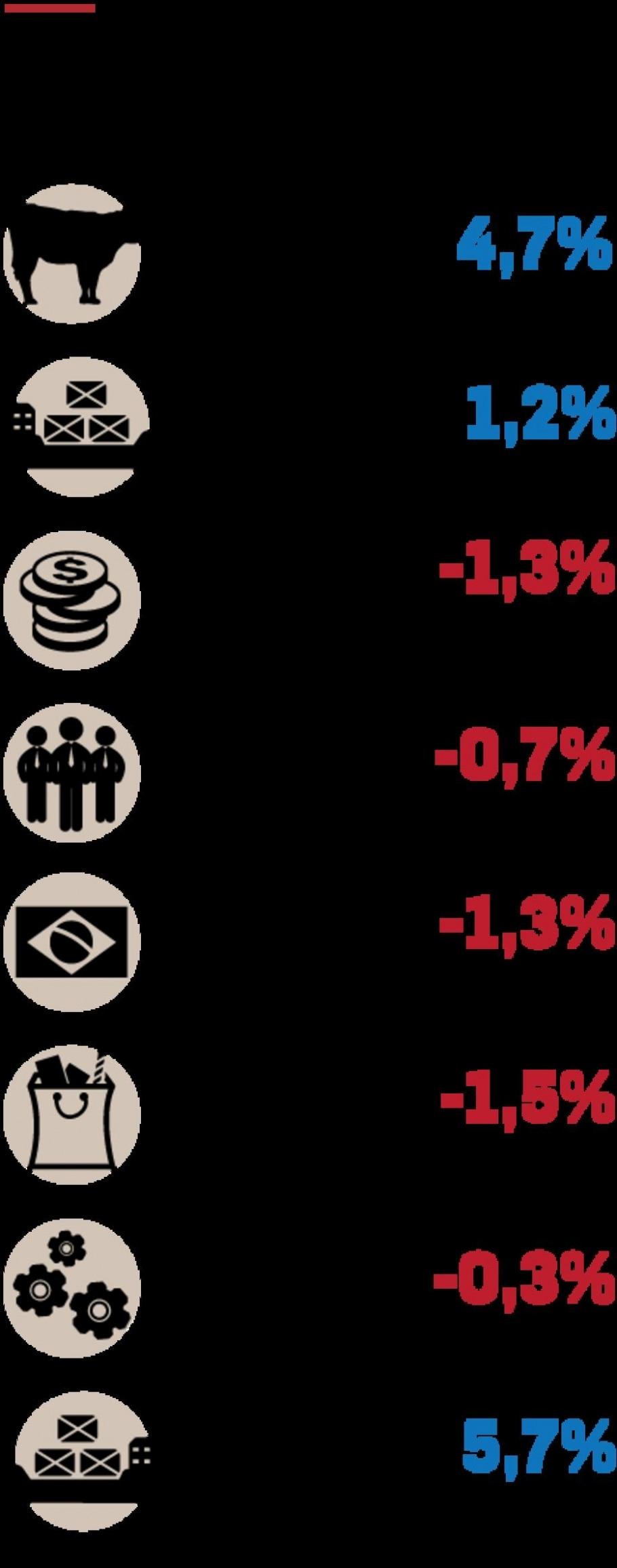 Agricultura ajuda PIB e economia cai 0,2% no 1º trimestre - Infográficos/Estadão