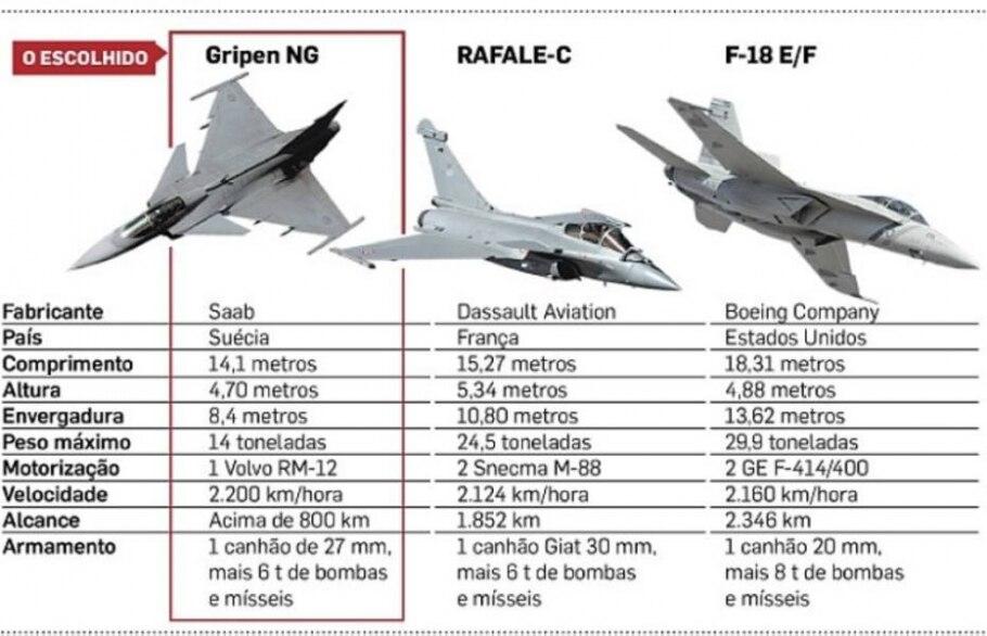 Ministério da Defesa confirma compra de 36 aeronaves Gripen-NG - Divulgação