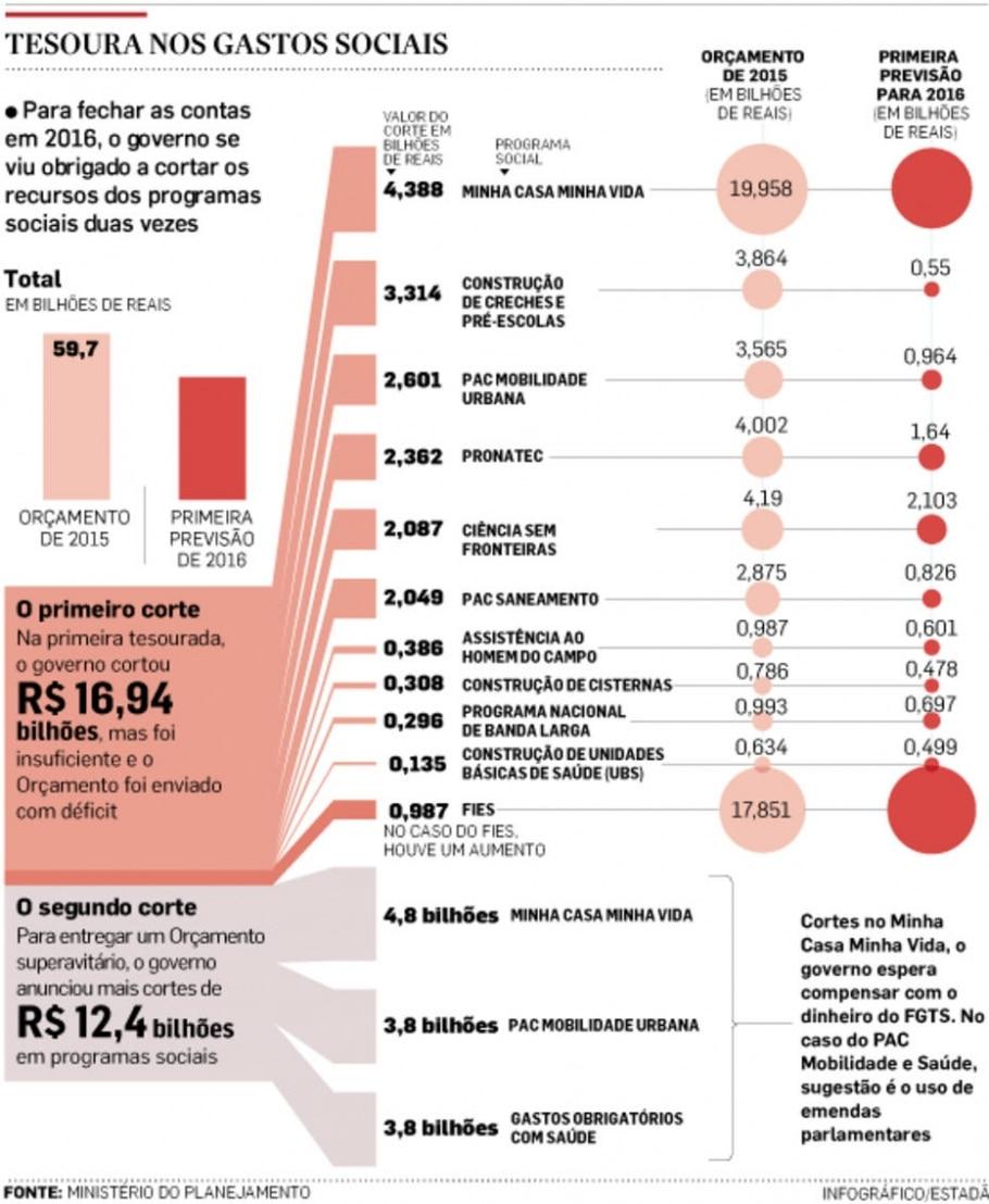Governo corta R$ 25 bi em gasto social  -