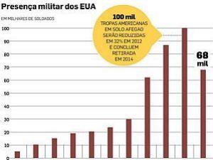 Saída deve ser concluída em 2014; em 2011, efetivo chegou a 100 mil - Arte/O Estado de S. Paulo