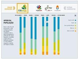 Quem competiu com o Rio