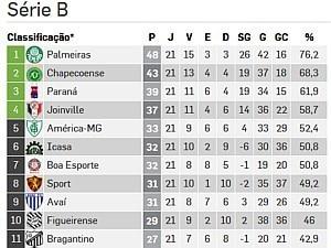 Campeonato Brasileiro da Série B - 2013