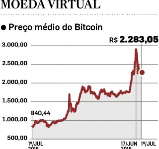 A disparada do bitcoin