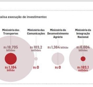 Aperto fiscal paralisa ministérios e gastos com investimentos despencam