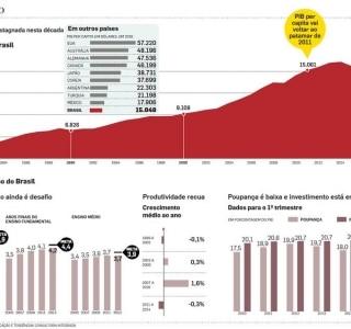 PIB per capita retrocede cinco anos