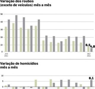 Quantidade de roubos e de homicídios cresce na capital paulista