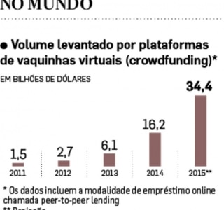 Vaquinha virtual
