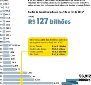 Estados usam R$ 17 bilhões de depósitos judiciais para fechar as contas em 2015