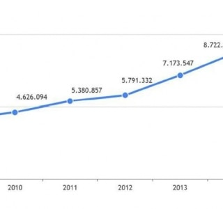 Enem 2015 terá 7,7 milhões de participantes