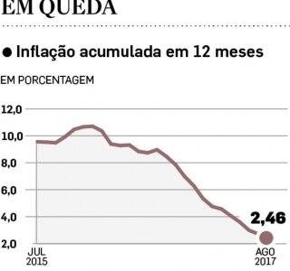Tombo da inflação e dos juros