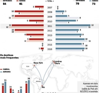 Infográfico|Estadão