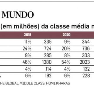 A multiplicação das classes médias