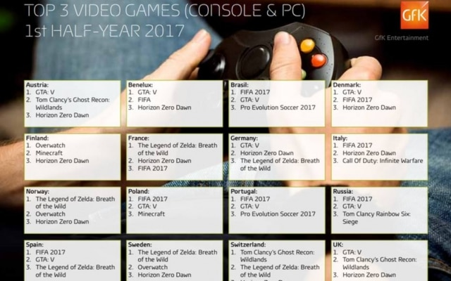 Tabela da consultoria GfK mostra os games mais vendidos em 16 países durante o 1º semestre