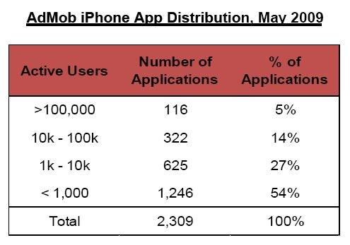 Distribuição de aplicativos