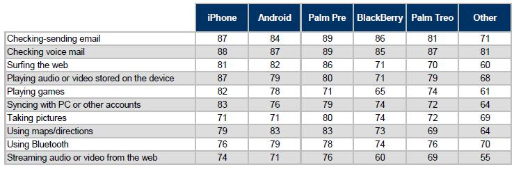 Indice de Satisfação de Smartphones
