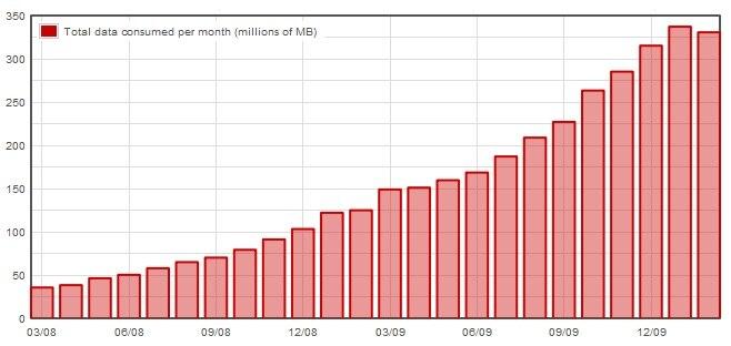 O total de tráfego pelo Opera Mini chegou a 330 milhões de MB em fevereiro